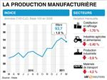 L'automobile plombe la production industrielle