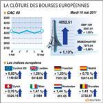 Les bourses européennes en nette hausse, le cac 40 prend 1,13%