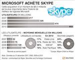 Microsoft pourrait racheter skype pour 8,5 milliards de dollars