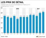 L'inflation dépasse 2,0% sur un an
