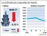 Tokyo : la bourse de tokyo finit en baisse de 0,7% avec les bancaires