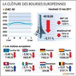 Europe : paris et les bourses européennes finissent dans le rouge