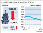 Tokyo : la bourse de tokyo finit en baisse de 0,94%