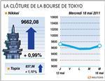 Tokyo : la bourse de tokyo gagne 0,99% à la clôture