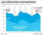 Net recul des créations d'entreprises en avril