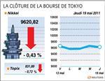 Tokyo : la bourse de tokyo finit en baisse de 0,43%