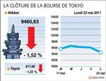 Tokyo : la bourse de tokyo finit à un plus bas de cinq semaines