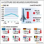Europe : les bourses européennes dégringolent à la clôture