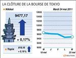 La bourse de tokyo clôt quasi inchangée, le marché reste prudent