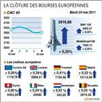 Europe : rebond technique des bourses européennes, paris gagne 0,25%