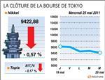 Tokyo : la bourse de tokyo finit en baisse de 0,57%, toyota bondit