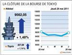 Tokyo : la bourse de tokyo finit en hausse de 1,48%