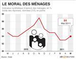 Timide amélioration du moral des ménages en mai