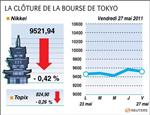 Tokyo : la bourse de tokyo finit en baisse avec la vigueur du yen