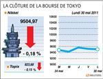 Tokyo : la bourse de tokyo finit en baisse de 0,18%