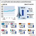 Europe : les bourses européennes en forte hausse, paris gagne 1,63%