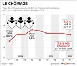 Légère baisse du taux de chômage au 1er trimestre, à 9,2%