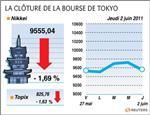 Tokyo : la bourse de tokyo en baisse face au climat politique incertain
