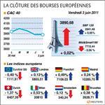 Europe : les bourses européennes indécises en clôture, paris gagne 0,02%