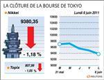 Tokyo : la bourse de tokyo finit en baisse de 1,18%