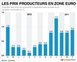 Hausse des prix à la production en avril dans la zone euro