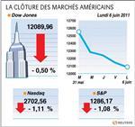 Wall street : le dow jones perd 0,50%, le nasdaq cède 1,11%