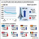 Europe : les bourses européennes étales en clôture, paris gagne 0,22%