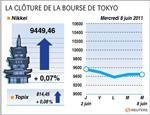 La bourse de tokyo finit en hausse de 0,07%