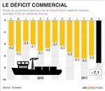 Nouveau record du déficit commercial à 7,1 milliards d'euros