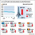 Europe : les bourses européennes clôturent en baisse, paris cède 0,88%