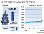Tokyo : la bourse de tokyo finit en hausse de 0,5%