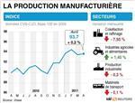 Le printemps a pesé sur la production industrielle