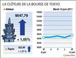 Tokyo : rebond à la bourse de tokyo, qui finit en hausse de 1,05%