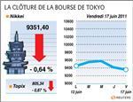 Tokyo : la bourse de tokyo clôture en baisse, la grèce pèse