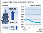 Tokyo : la bourse de tokyo finit en légère hausse, la prudence domine