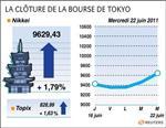 Tokyo : la bourse de tokyo finit en hausse de 1,79% après la grèce