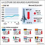 Paris et les bourses européennes terminent en repli