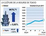 Tokyo : la bourse de tokyo finit en hausse de 0,85% avec la grèce