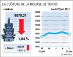 Tokyo : la bourse de tokyo finit en baisse de 1,04%