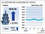 Tokyo : tokyo finit en hausse de 0,74%, espoirs d'avancées en grèce