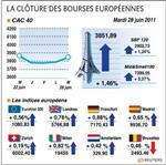 Europe : l'optimisme sur la grèce dope les bourses européennes en clôture