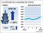Tokyo : la bourse de tokyo finit en hausse de 1,54%