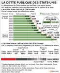 Le fmi appelle les etats-unis à relever le plafond de leur dette