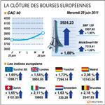 Les bourses européennes en forte hausse, paris gagne 1,88%