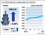 Tokyo : la bourse de tokyo finit en hausse de 0,98%