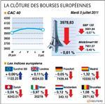 Paris et les bourses européennes finissent en ordre dispersé