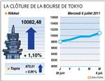Tokyo : la bourse de tokyo clôture en hausse de 1,10%