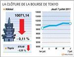 Tokyo : tokyo termine en très légère baisse après sept séances de hausse