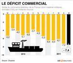 Le déficit commercial de la france enchaîne les records