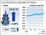 Tokyo : la bourse de tokyo finit en hausse, le nikkei gagne 0,66%